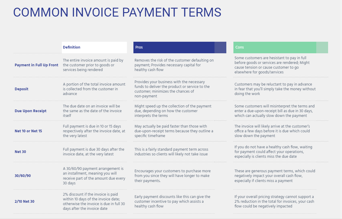 Common Invoice Payment Terms
